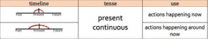 Anna Tense Present Continuous