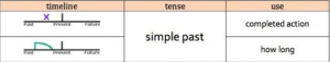 Anna Tense Simple Past
